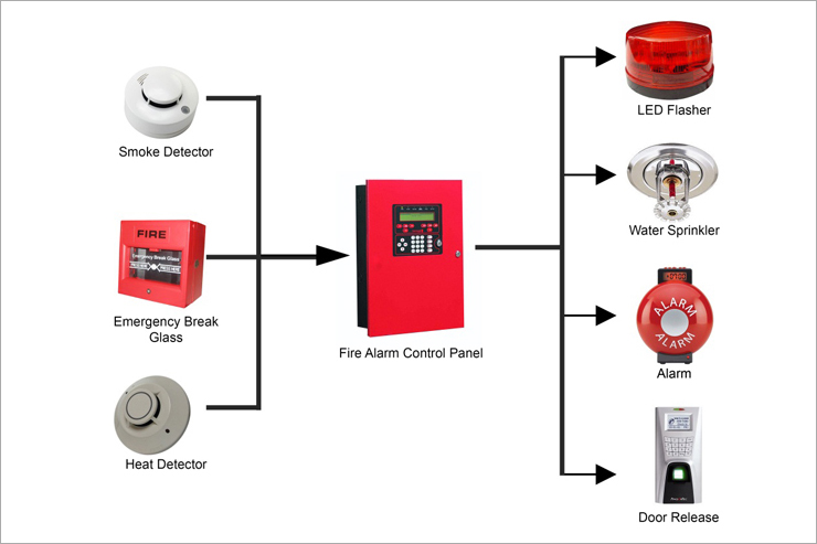 Fire Alarm Addressable System Wiring besides Dmfp Fire together with Fire Alarm System Addressable likewise 14a also Fire Alarm Addressable System Wiring. on smoke detector system diagram